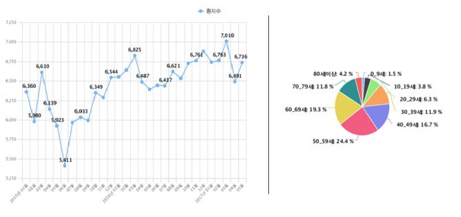 2015년~2017년 5월 벨마비 환자수를 나타내는 그래프(왼쪽)와 2016년 벨마비 환자의 연령별 분포도(오른쪽). - 보건의료빅데이터개방시스템 제공